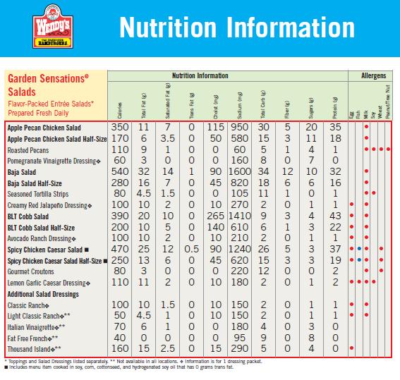 Printable sodium chart wendys nutrition facts also best nutrient and calorie comparison images food network trisha rh pinterest