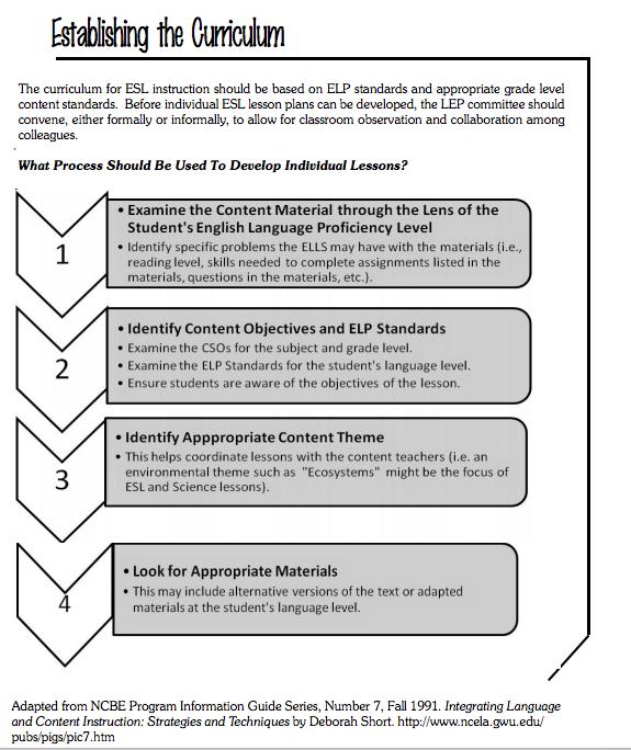 Planning Units Esl Lesson Plans Classroom Observation Esl Lessons