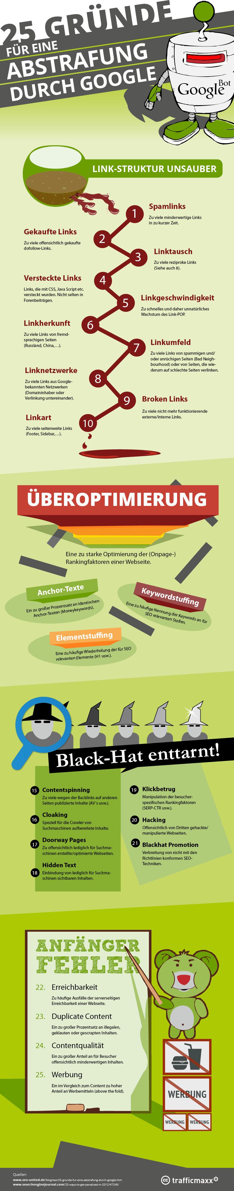 Abstrafung durch Google Infografik | Infografiken Deutsch ...