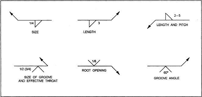 Welding symbols and definitions weld on pinterest symbols and welding symbols and definitions malvernweather Image collections