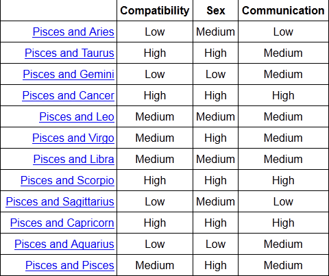 Pisces and capricorn compatibility sexually