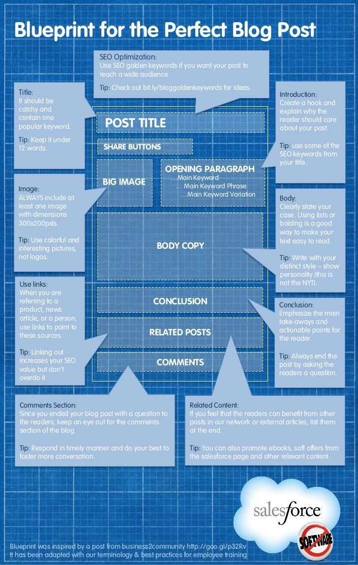 Blog post blueprint for the perfect blog post good for helping blog post blueprint for the perfect blog post good for helping malvernweather Images