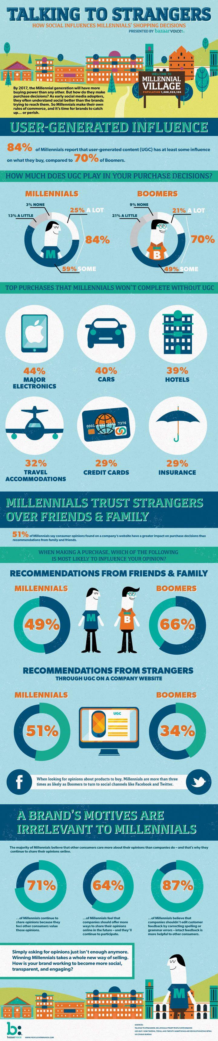How Social Influences Millennialls' Shopping Decisions (via http://www.bazaarvoice.com/)