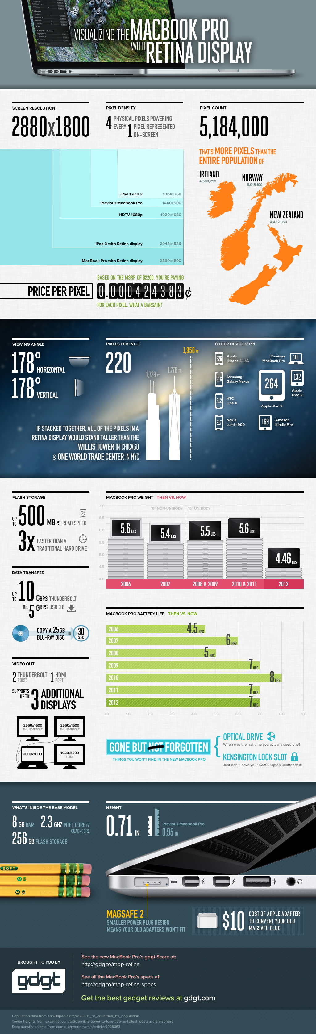 This detailed infographic from #gdgt illustrates just how ...
