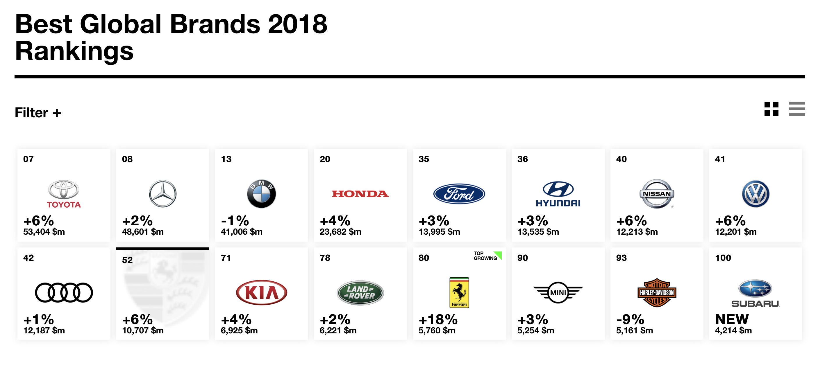 Bmw Ranks 3rd In The Interbrand World S Most Valuable Car Brands Car Brands Bmw Super Cars