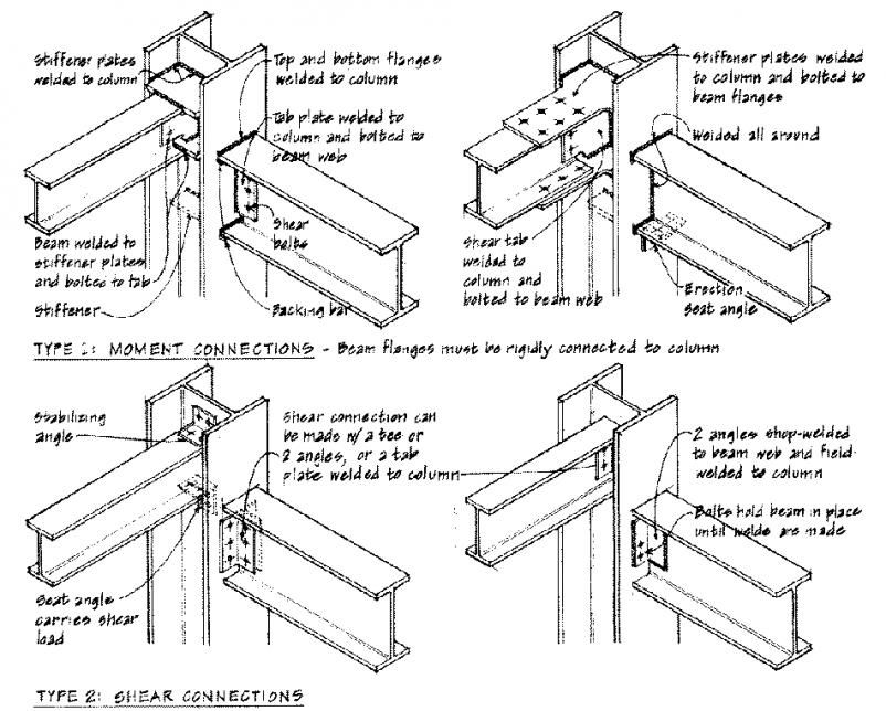 Pin By Alex Chettiar On Architecture Engineering Construction Details Steel Columns Steel Structure Buildings Steel Structure