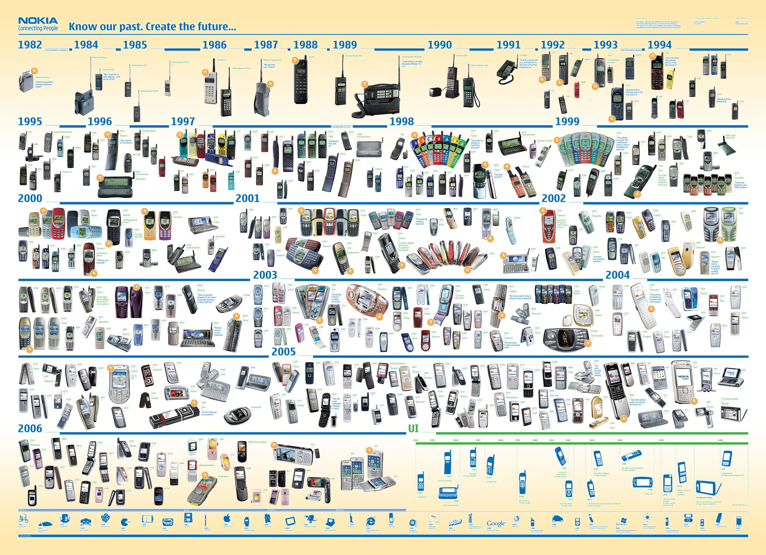 Nokia Cell phone Timeline (history) | Future | Pinterest ...
