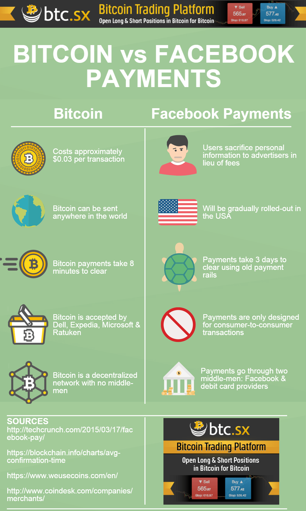 A Selection Of The Best Infographics About Bitcoin From