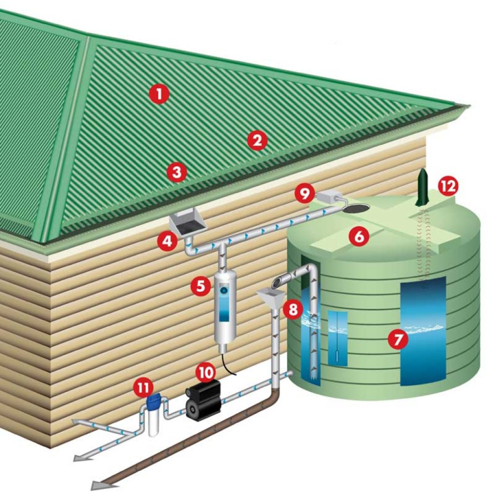 Residential Rainwater Collection System Installation in