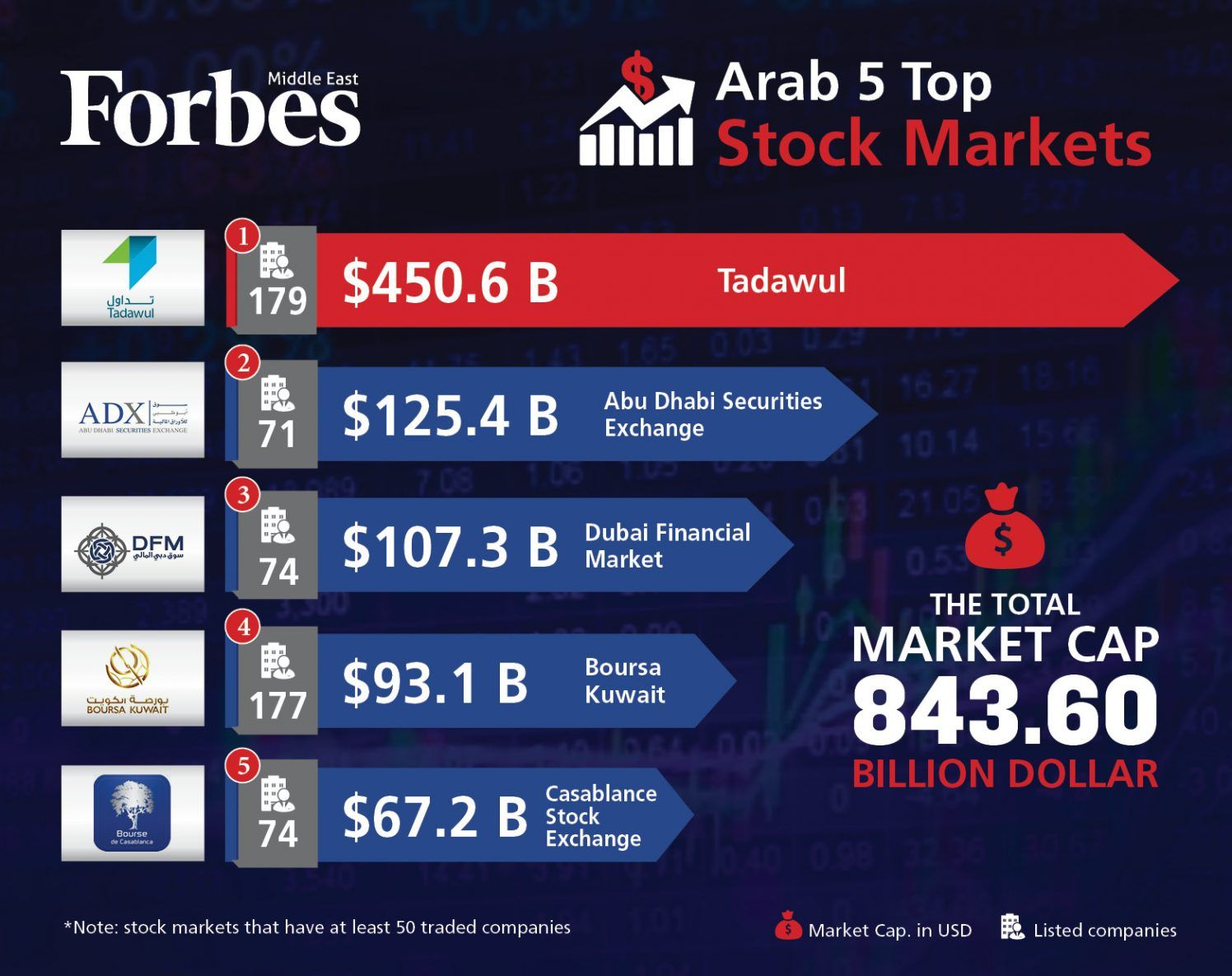 Top 5 Arab Stock Markets Stock Market Dubai Market Marketing