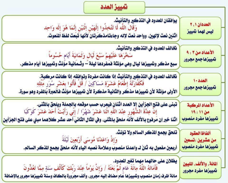 مدخل الى اللغة العربية بطاقات Arabic Language Learn Arabic Language Learning Arabic