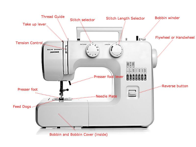 Brother Sewing Machine Parts Best Sewing Machine Brother Sewing Classy Replacement Parts For Brother Sewing Machine