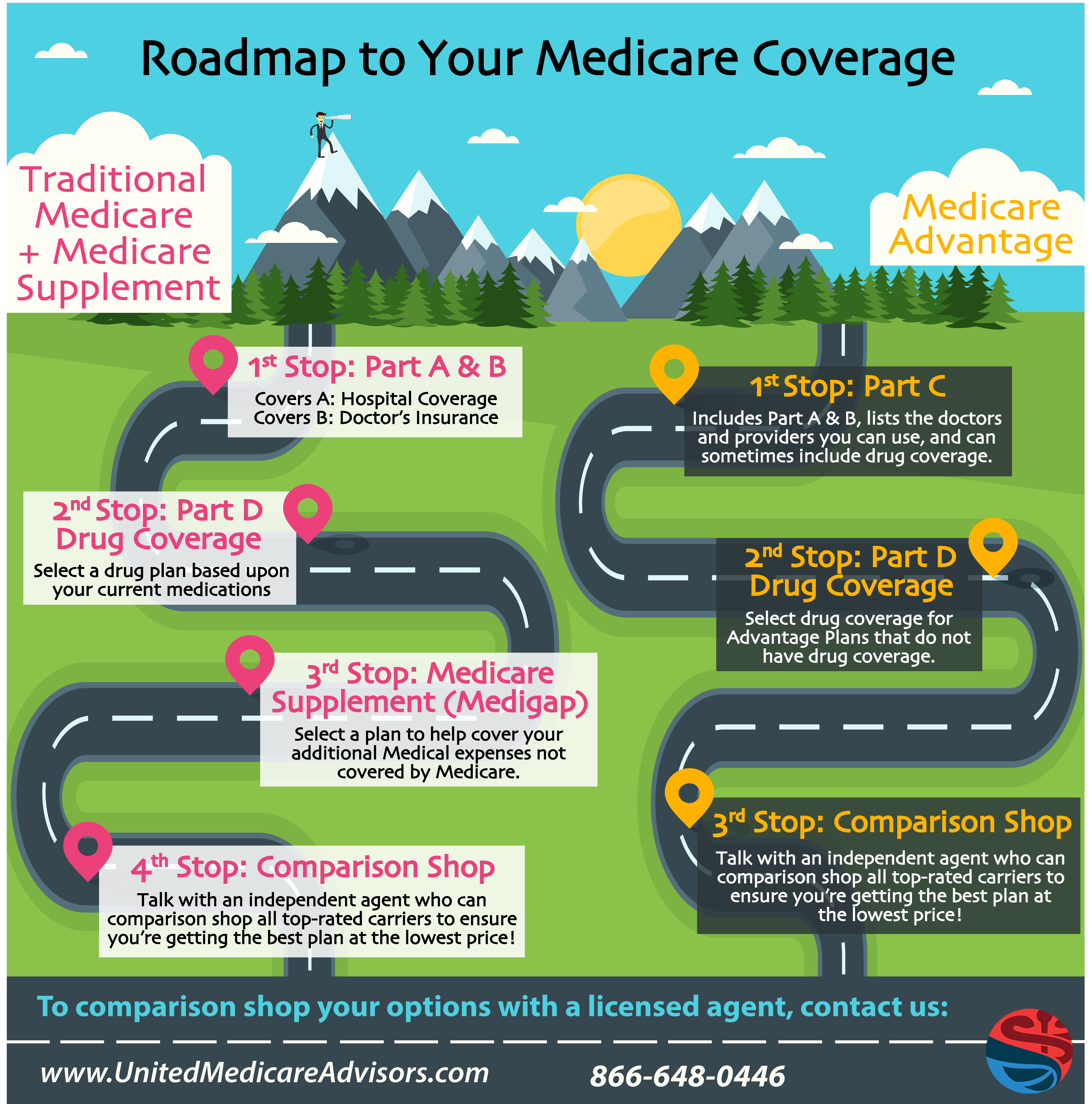Basic Medicare Coverage Choices Infographic United Medicare