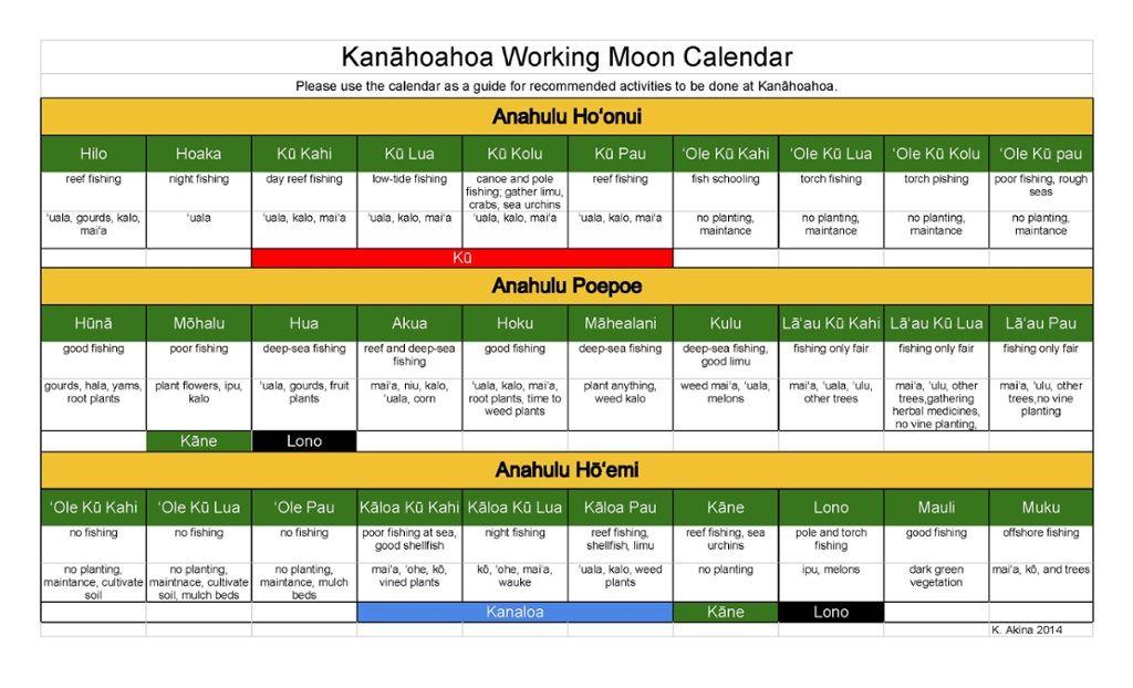 Kanahoahoa Hawaiian Moon Calendar Kealiʻi Akina Mahi Ai Hawai I