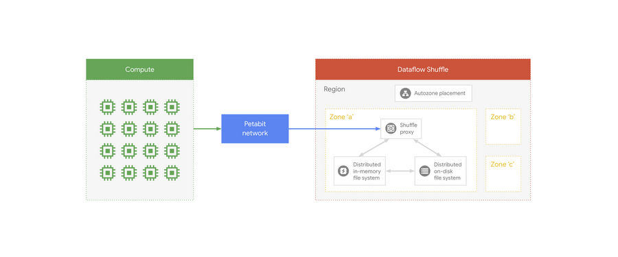 Ibis and BigQuery: scalable analytics with the comfort of