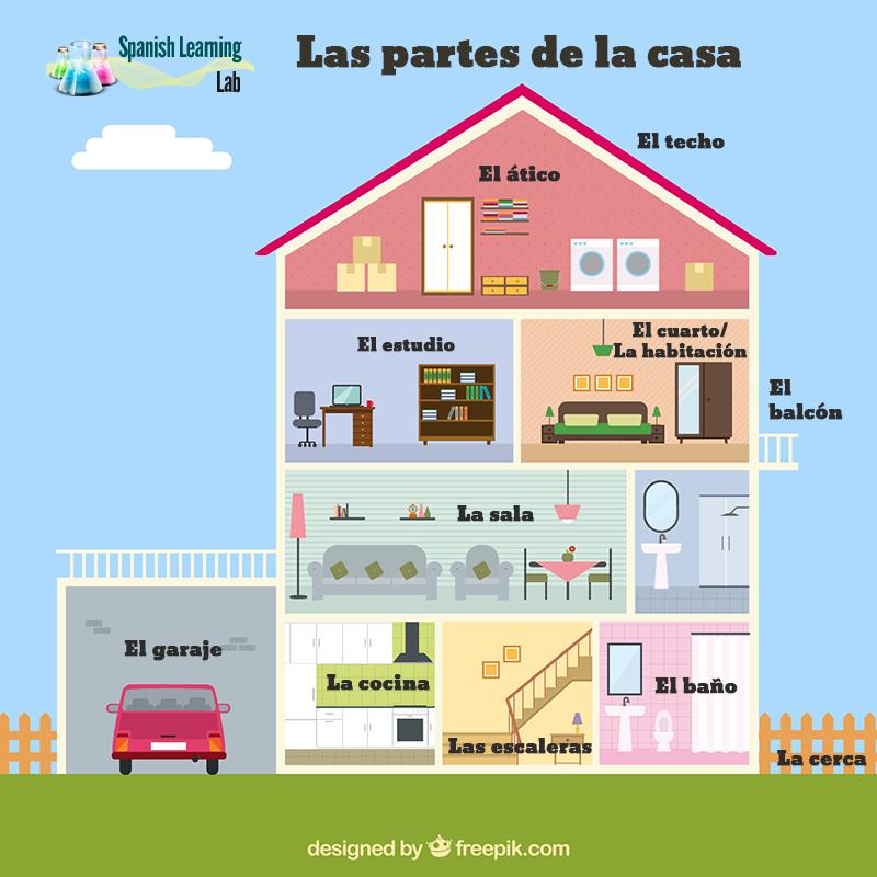 Las Habitaciones Y Las Partes De La Casa En Espanol Partes De La