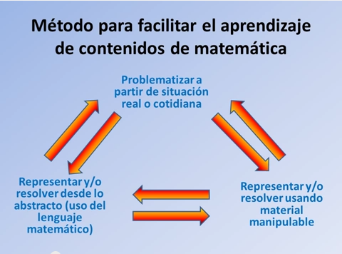 Resultado de imagen para Estrategias metodologicas para las matemáticas