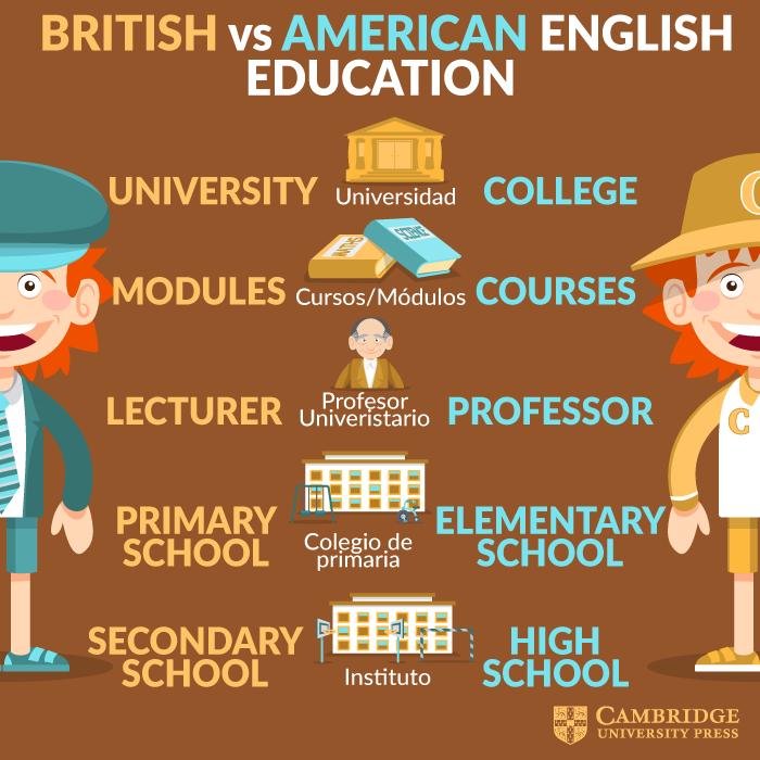 British Vs. American English – Education | Aprender ingles britanico, Ingles  britanico, Libros para aprender ingles