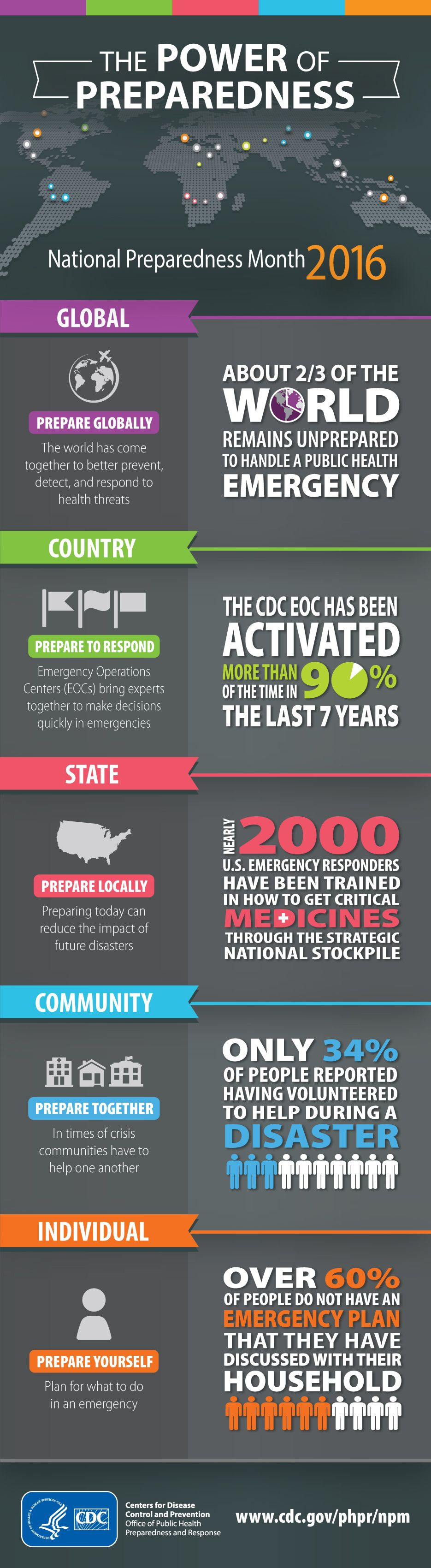 Infographic the power of preparedness national