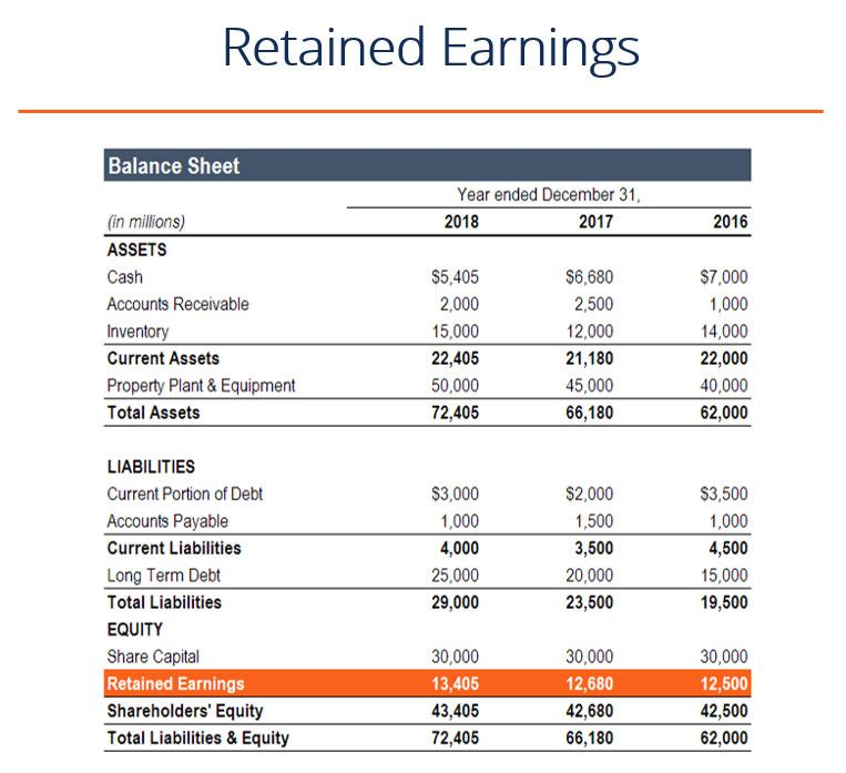 Retained Earning Statement Template Fresh What Are Retained