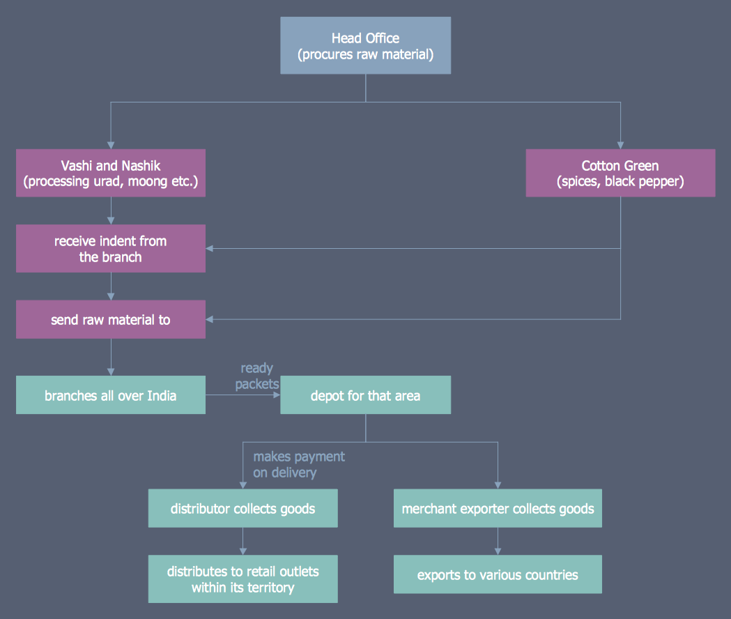 Example 4 distribution flowchart example this diagram was created example 4 distribution flowchart example this diagram was created in conceptdraw pro using the business business process mappingflowchart nvjuhfo Choice Image