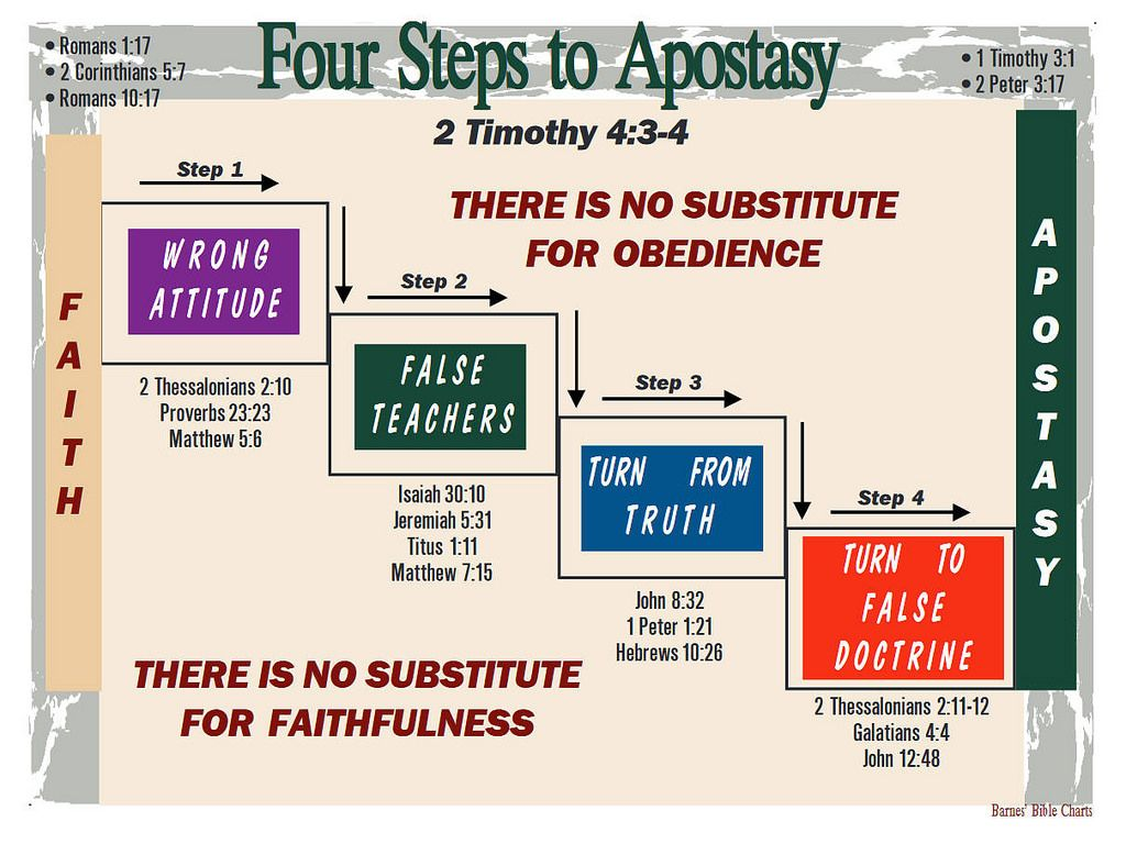 Four Steps To Apostasy Bible Overview Bible Study Bible