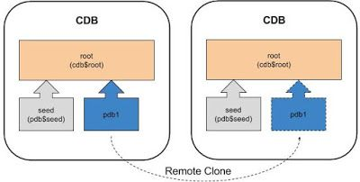 Multitenant : Overview of Container Databases (CDB) and