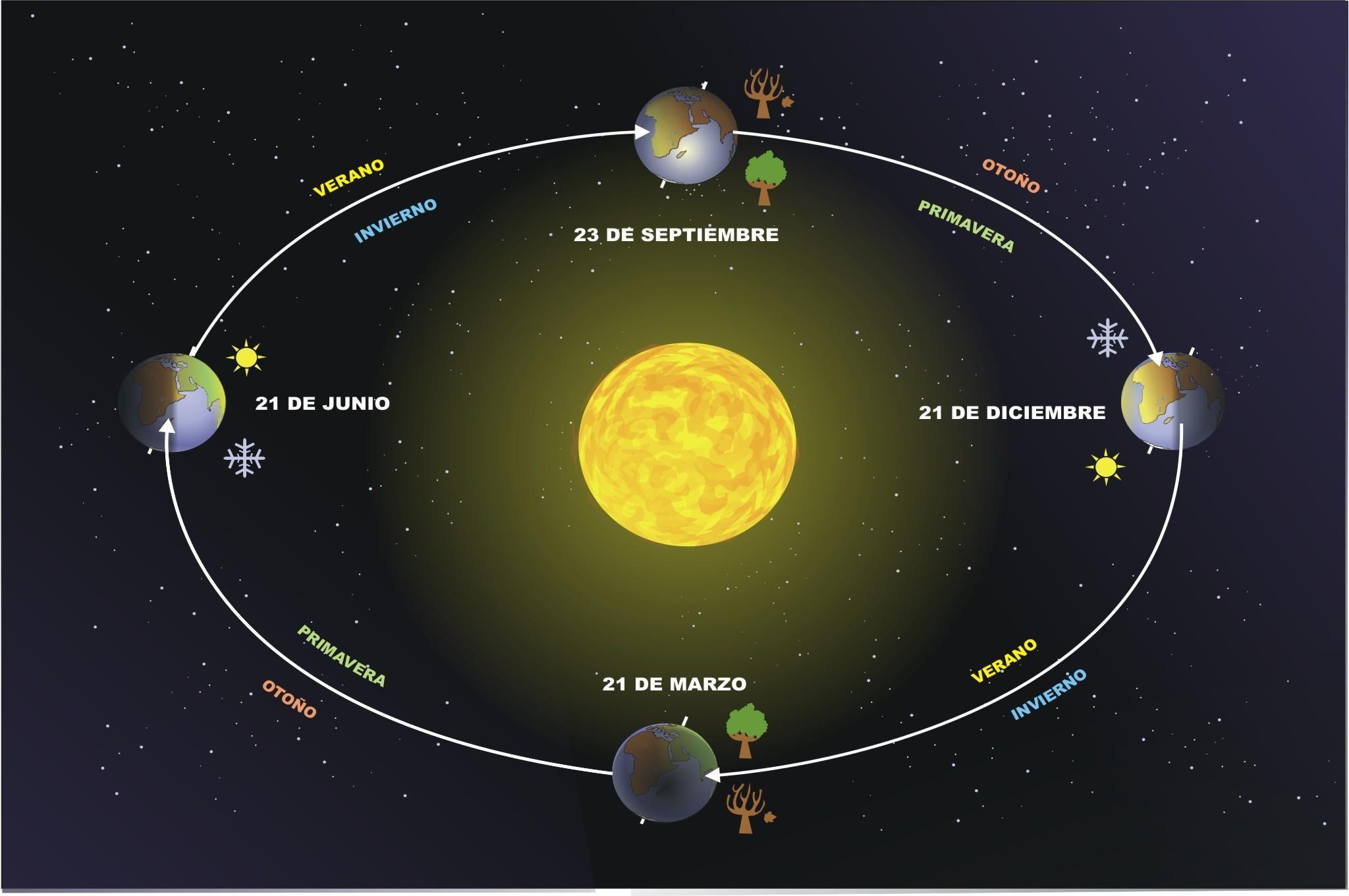 Los movimientos de la Tierra en el Sistema Solar ROTACIN Y