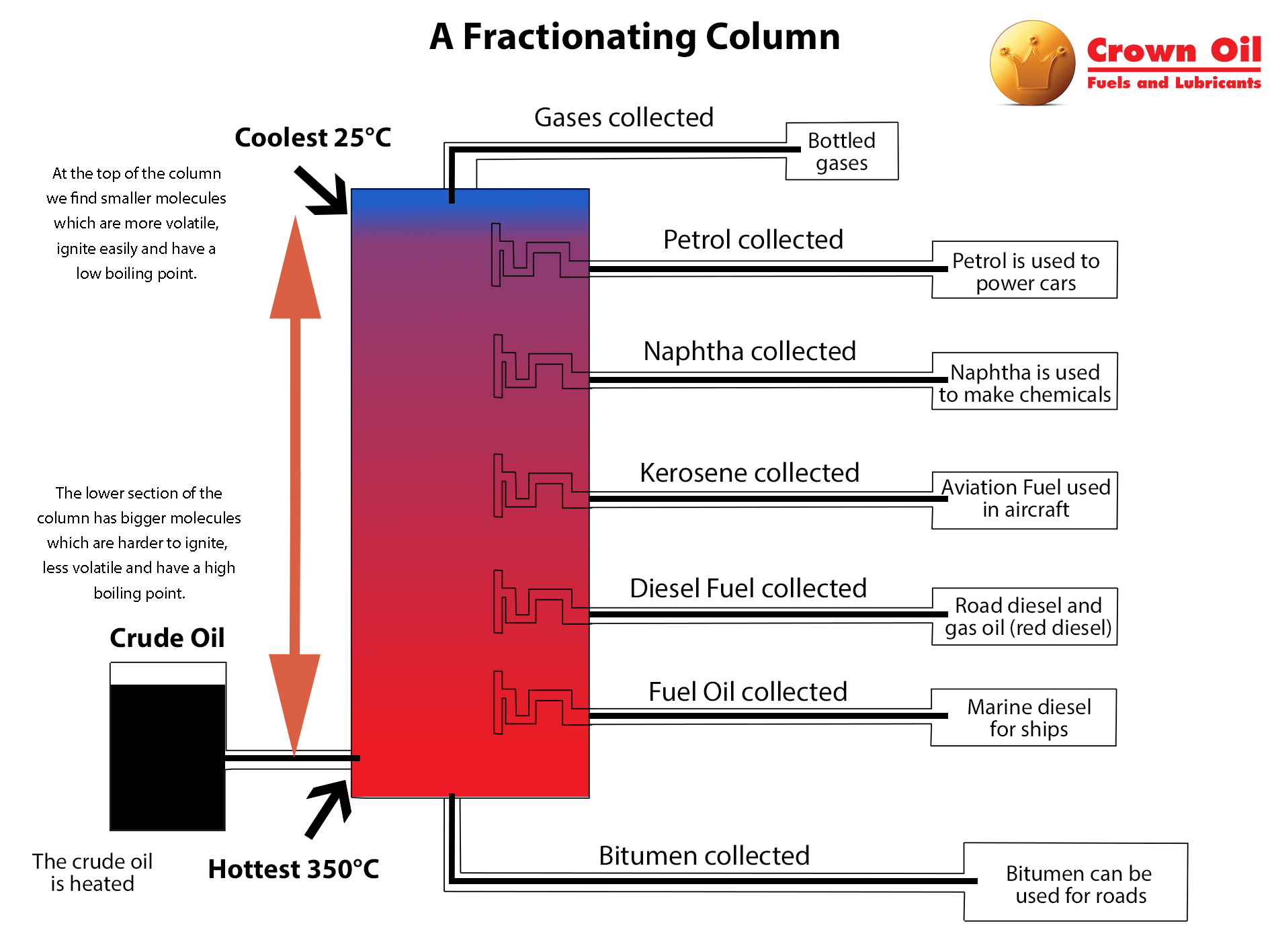 This is a fractionating column where crude oil is heated to the ...