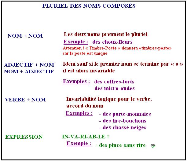 Le pluriel des noms composés