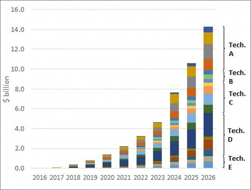 This report focuses on advanced and post lithium-ion battery