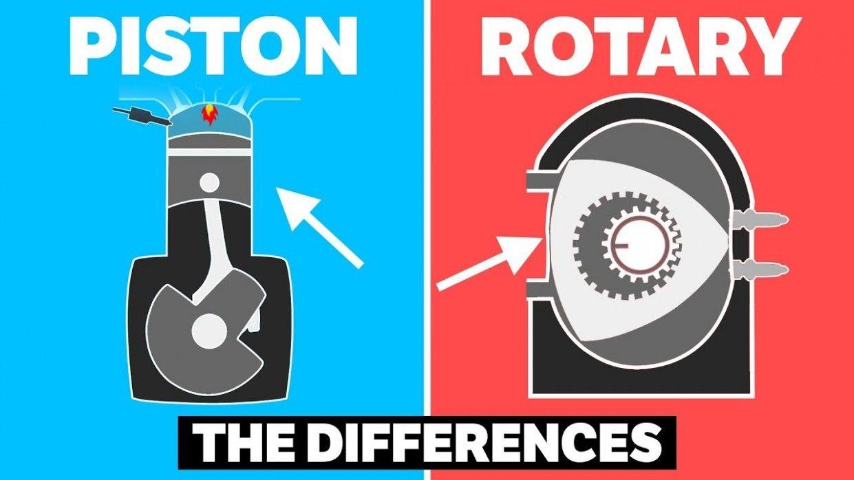 Rotary Engine Moving Diagram di 2020 | Mesin