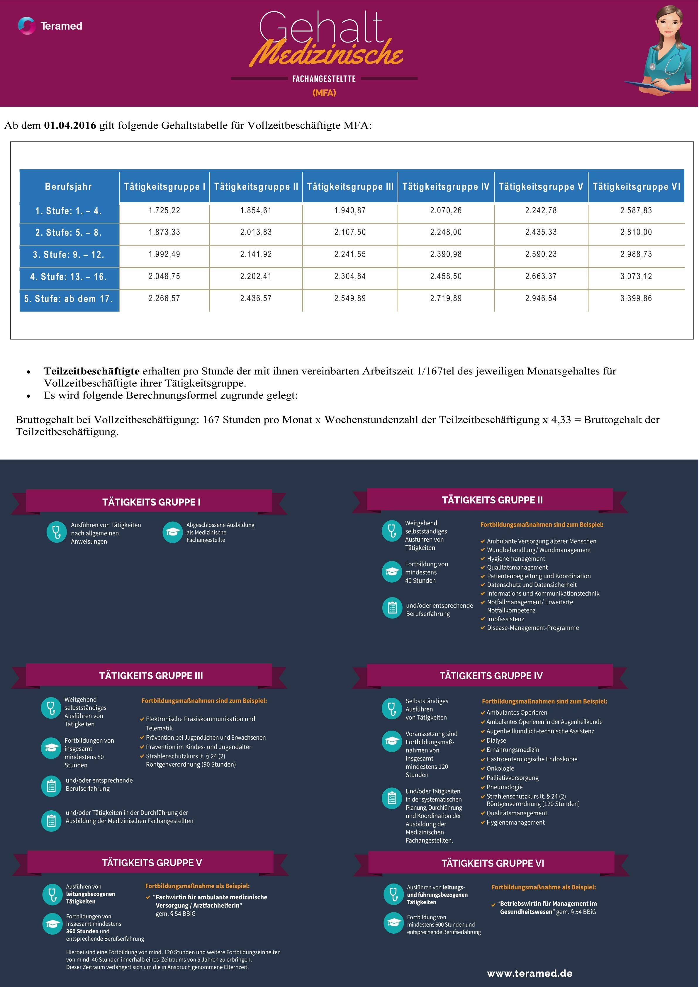 Gehalt Medizinische Fachangestellte Mfa Aktuelle Gehaltstabelle Und Eingruppierung Medizinische Fachangestellte Medizin Angestellte