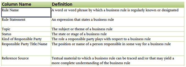 Business rule solutions brs templates based on brs ipspeak business rule solutions brs templates based on brs ipspeak methodology deliverables accmission Choice Image