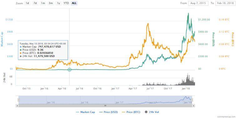 bitcoin gpu market
