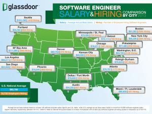 Apple, Google, Facebook don't pay the highest engineer salary