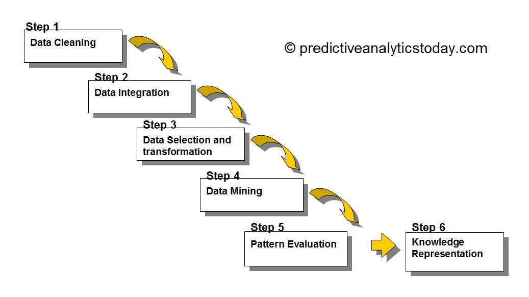 What is Data Mining ? -    wwwpredictiveanalyticstoday - definition evaluation