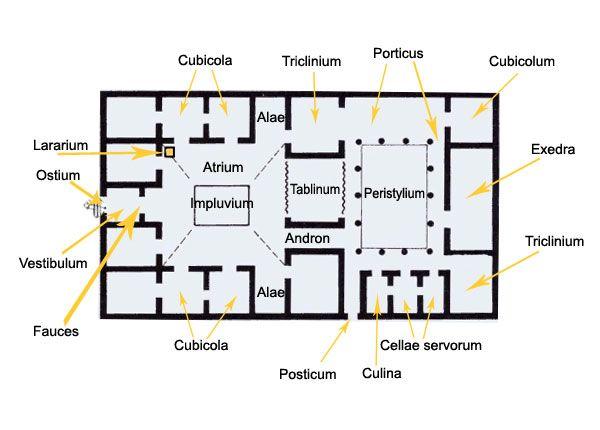 A Domus Roman Type Of House Plan Ancient Roman Houses Roman House Domus