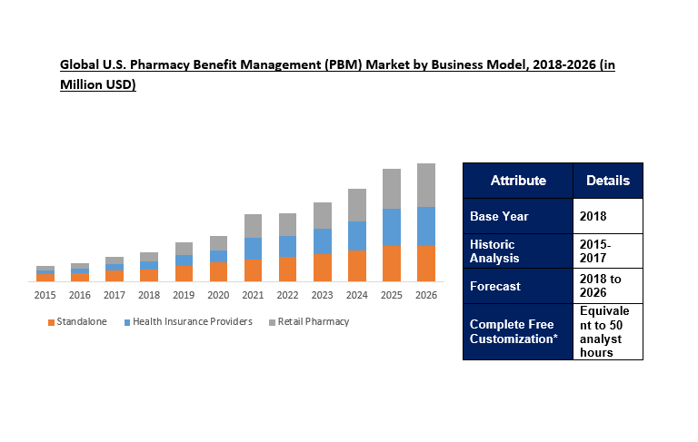 U S Pharmacy Benefit Management Pbm Market Outlook To 2026 In