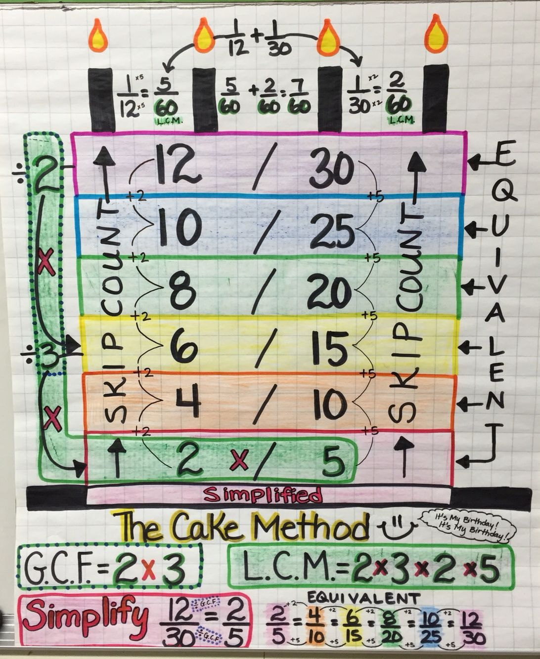 The Cake Method For Fractions Gcf Lcm Simplify Equivalent