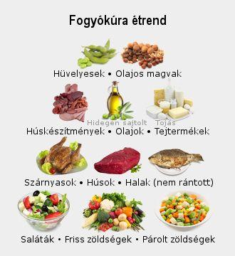 legjobb egészséges ételek fogyni)