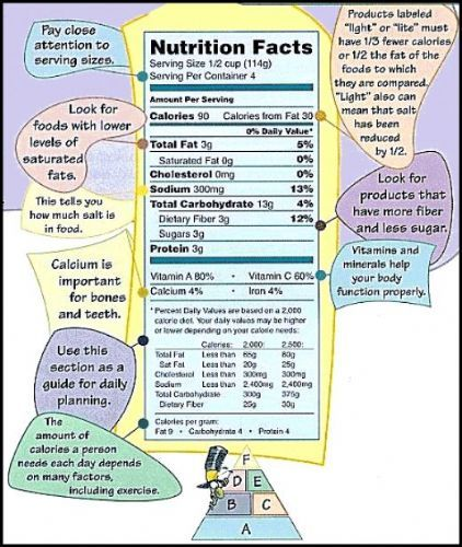 Woke Up With Pride How To Read Nutrtional Information F.I