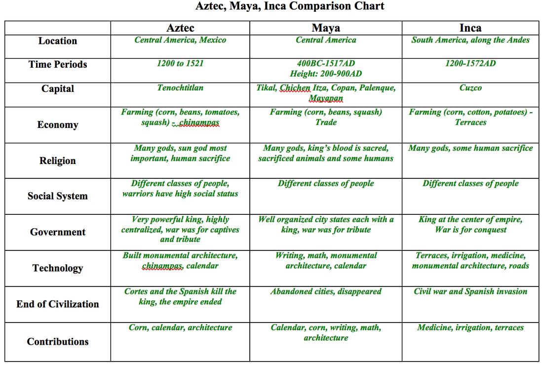 Aztec and inca compare and contrast essay