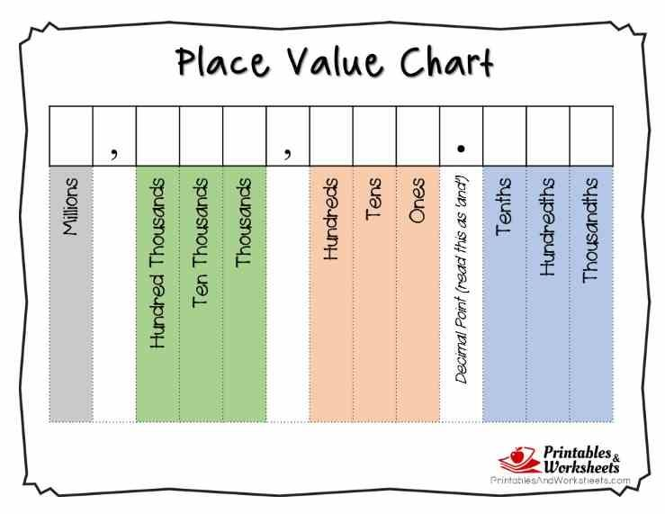 photo regarding Decimal Place Value Charts Printable titled Printable Issue Worth Charts - Entire Quantities and Decimals