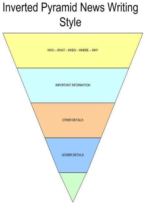 Invertedpyramid Jpg 470 657 Essay Writing Tip Style Inverted Pyramid