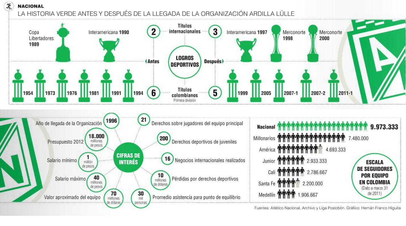 Historia del Equipo de Fútbol más grande de Colombia