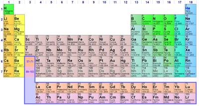 Tabla peridica de los elementos wikipedia la enciclopedia tabla peridica de los elementos este diseo nos ayuda a comprender informacin compleja haciendo que sea simple y ahorrando tiempo y esfuerzo en su urtaz Images