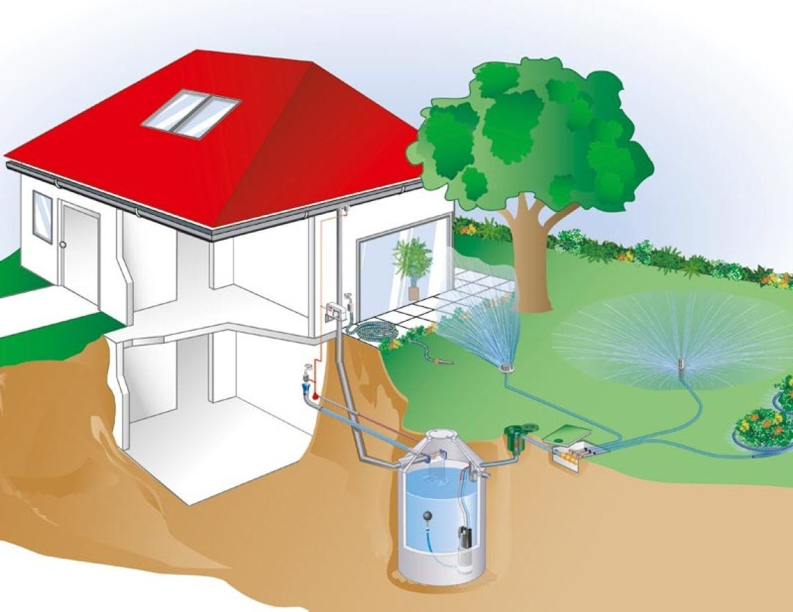 Abwasser Im Garten Dein Zuhause hervorheben von