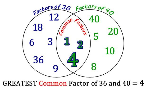 Tricks And Tips 1 Hcf Common Factors Greatest Common Factors Gcse Math