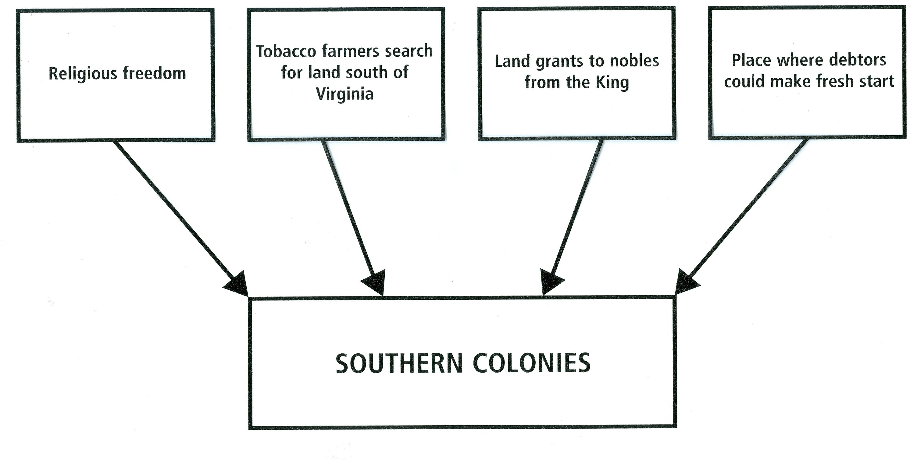 Southern Colony